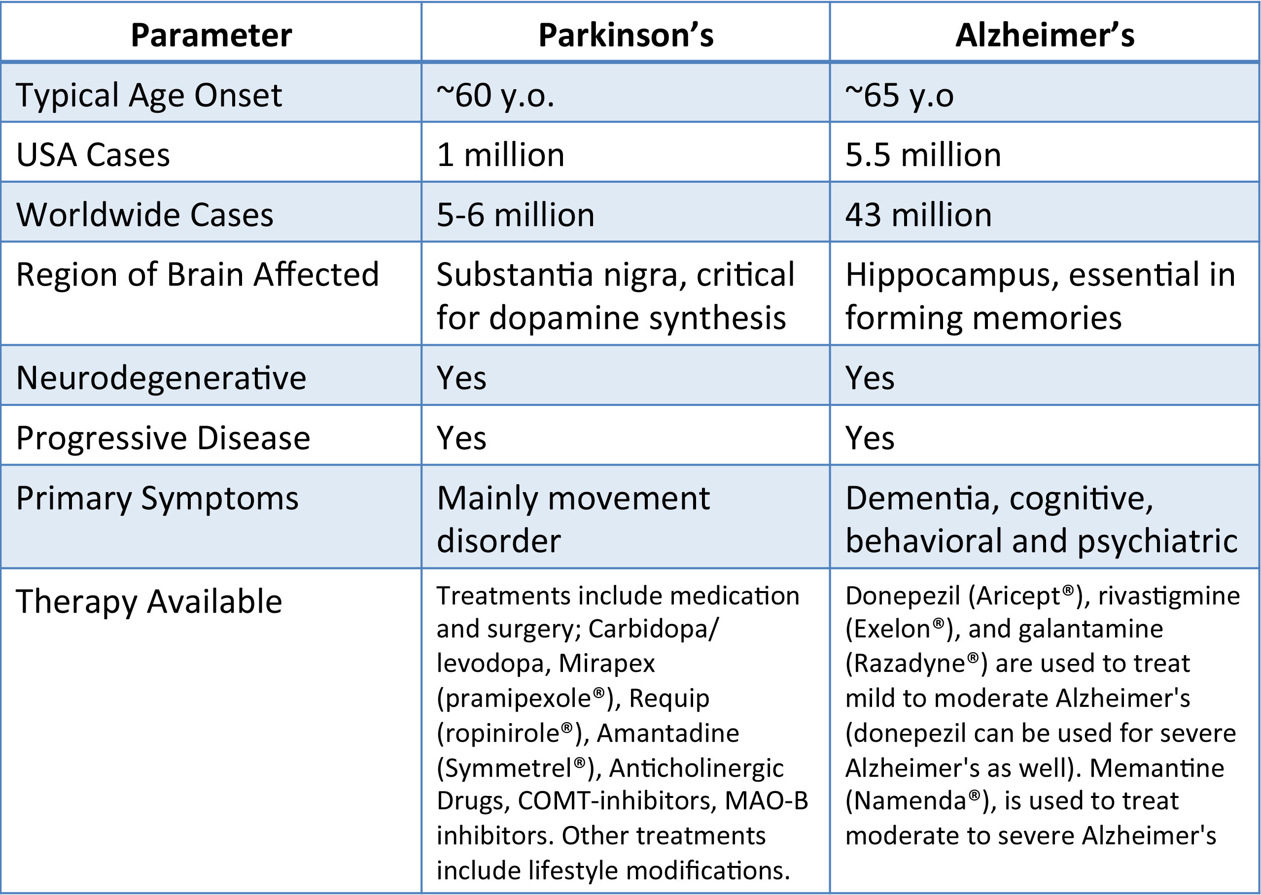 Parkinson's Disease Research Paper Essay