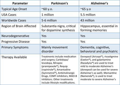 Parkinsons.Alzheimers.150609