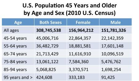 Age.USA.150930