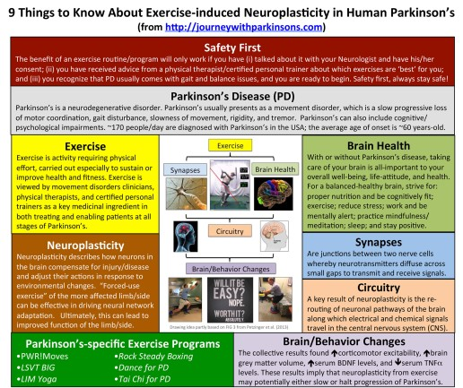 9_things_exercise_neuroplasticity_parkinsons