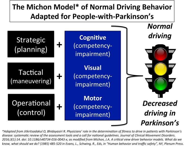 17.04.07.Driving.Model