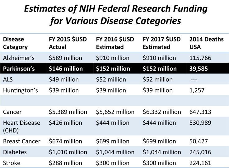 17.05.04.NIH.Funding
