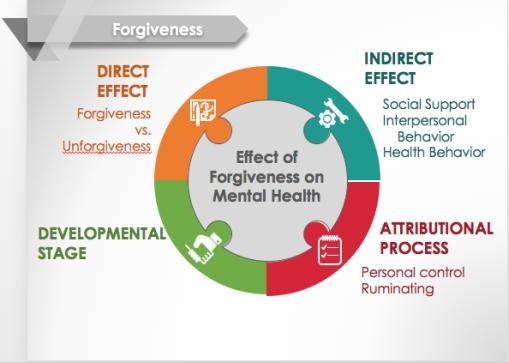 Forgiveness.2