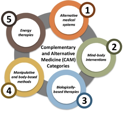Complementary and Alternative Medicine (CAM) and Over-the