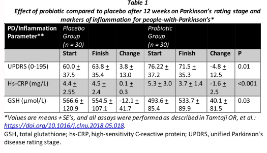 18.07.29.Table_1.Probiotics_Parkinsons