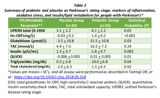 18.07.29.Table_2.Probiotics_Parkinsons